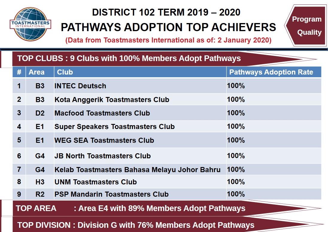 Pathways Adoption Top Achievers